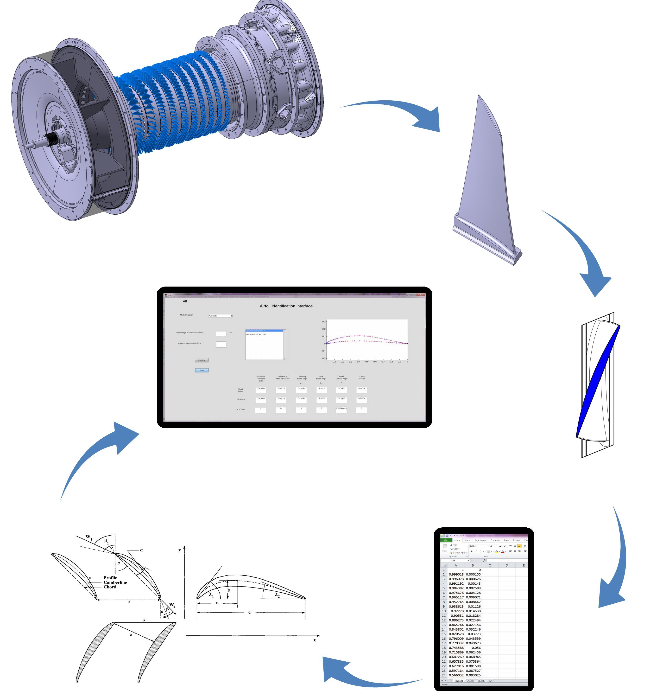 Design Analysis Test and Upgrading of Gas Turbine